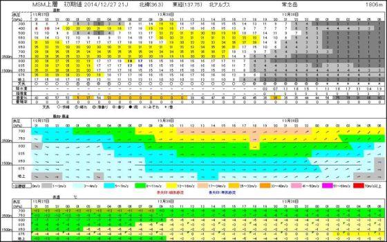 雲断面図 141227 MSM 常念岳 - コピー